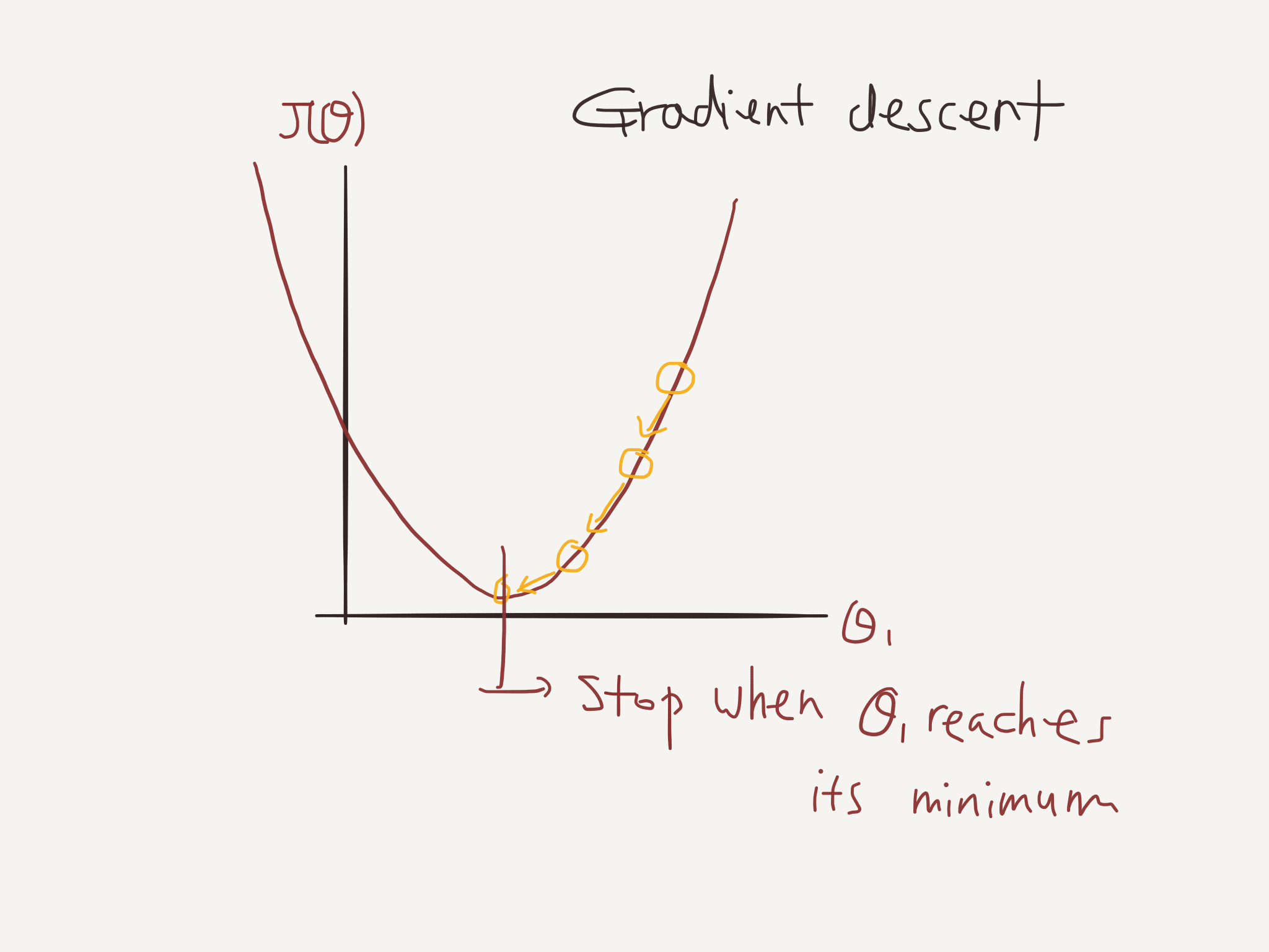 J(theta) 곡선 & gradient descent