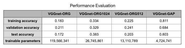 performance evaluation table
