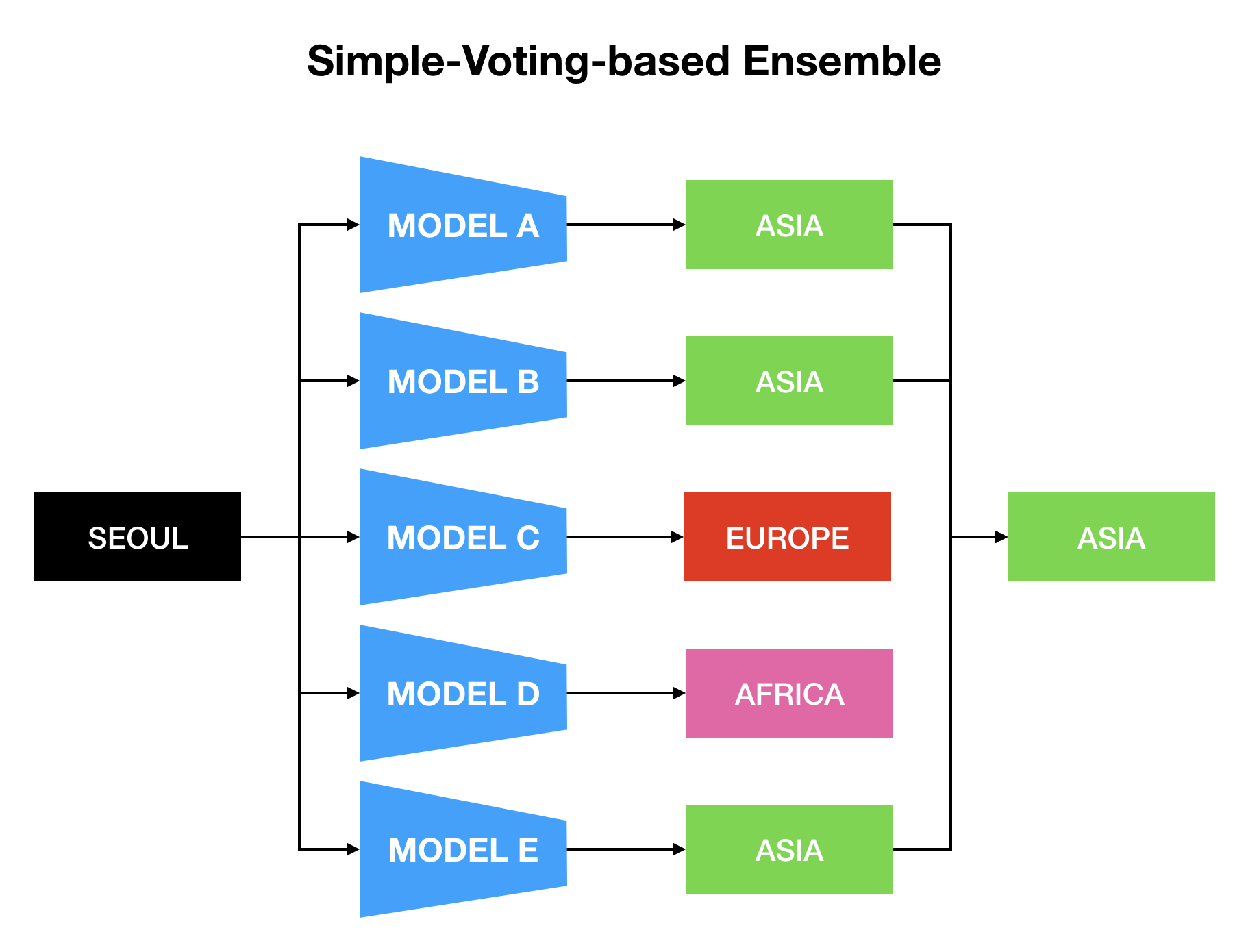 simple-voting-based ensemble model