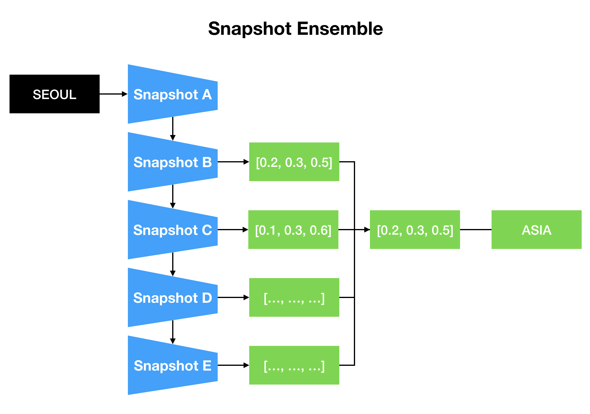 Snapshot Ensemble